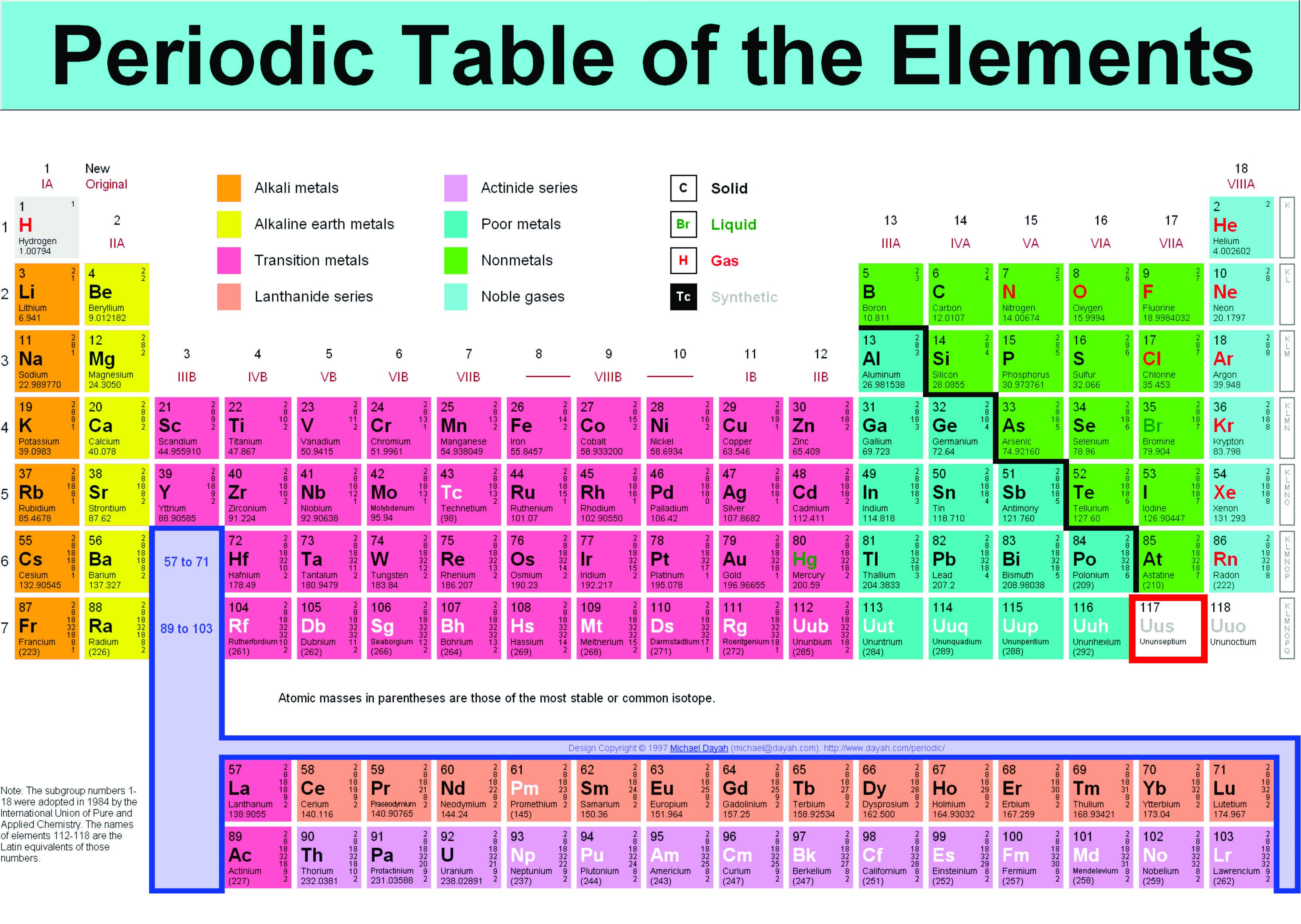 Ununseptium unsur baru dengan nomor atom 117 c2h6s blog from ccuart Images